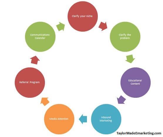 Marketing-plan-infographic